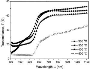 Variations of transmittance (T%) of annealed Fe2O3 nanostructure.
