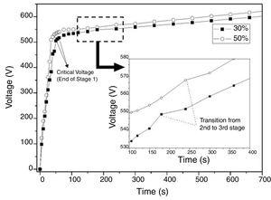 Typical voltage versus time curves of PEO processes carried out under 30% and 50% duty cycles.