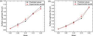 Comparison of surface roughness between numerical and experimental results (a) Ra and (b) Rq.