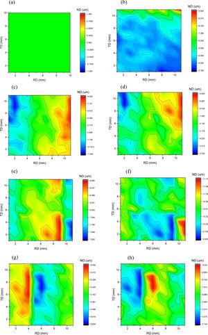 Surface topographies of the established model with different initial surface roughness: (a, c, e, g) the initial surface topography in cases 1–4 and (b, d, f, h) the final surface topography in cases 1–4.