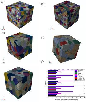 The surface topographies of established models with different average grain sizes: (a) 10μm, (b) 12μm, (c) 14μm, (d) 16μm and (e) 18μm, and (f) the fraction of texture components in different models.