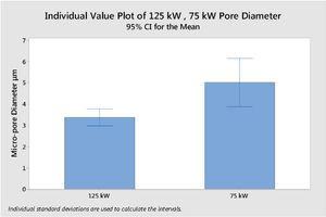 Mean pore diameter of material processed using 75 kW and 125 kW of induction heating power.
