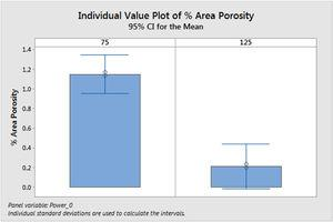 Area % of gas micro porosity in material processed using 75 kW and 125 kW of induction heating power.