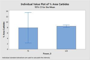 Area % of carbides in material processed using 75 kW and 125 kW of induction heating power.