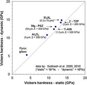 Difference between dynamic and static Vickers hardness for selected ceramic materials [24].