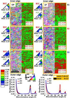EBSD microstructure characterization before and after one ECASE pass (in the IPF [001] || to transversal direction (TD)).