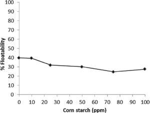 Floatibility of hematite as a function of depressant concentration in the nanoemulsion with 30ppm amine Flotigam EDA® at pH=10.0.