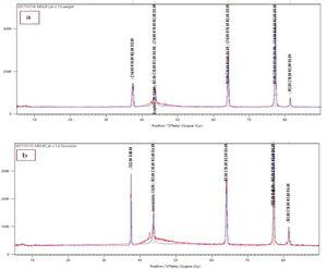 XRD of Al alloy with 1.5 Cefadroxil+1.5 Dicloxacillin after (a) weight loss, (b) potentiodynamic experiment.