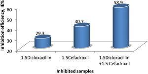 Inhibitor efficiency of inhibited samples.