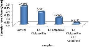 Corrosion rate of the aluminium samples.