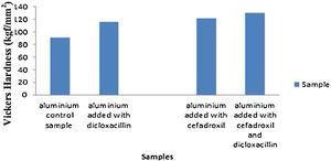 Microhardness comparison of uninhibited and inhibited aluminium in linear polarization experiment.