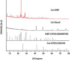 XRD of green synthesized CuI and CuI–MBT.