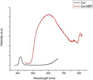 Photoluminescence spectra of green synthesized CuI and CuI–MBT.