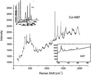 Raman spectra of CuI–MBT; insets show Raman spectra of CuI and MBT from Refs. [50,51] respectively.