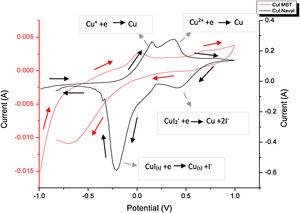 Cyclic voltammogram of green synthesized CuI and CuI–MBT.