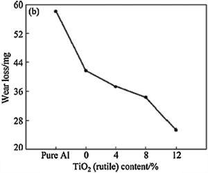 Influence of TiO2 (rutile) reinforcement particles on wear of aluminium hybrid composites [35].