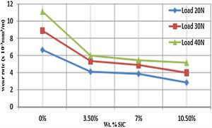 Wear rate for AA6063/SiC composite for different applied loads [50].