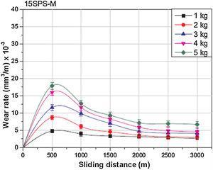 Variation of wear rate against sliding distance for 15% sillimanite reinforced Al MMC [45].