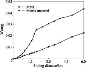 Wear of Al6061/Al2O3 with increasing sliding distance [56].