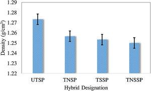 Density of untreated and treated hybrid SP/G reinforced TPU composites.