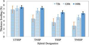 Thickness swelling of untreated and treated hybrid SP/G reinforced TPU composites.