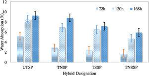 Water absorption of untreated and treated hybrid SP/G reinforced TPU composites.