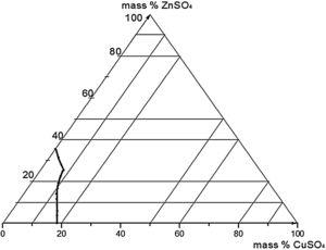 The theoretical isotherm of the ternary system CuSO4–ZnSO4–H2O.