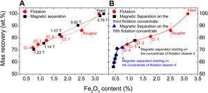 Mass recovery (wt.%) versus Fe2O3 content for (A) flotation with sulphonate, under 400 g t−1 at pH 4 after four cleaner stages compared to magnetic separation under different magnetic fields and (B) magnetic separation under different magnetic fields applied to the flotation concentrates.