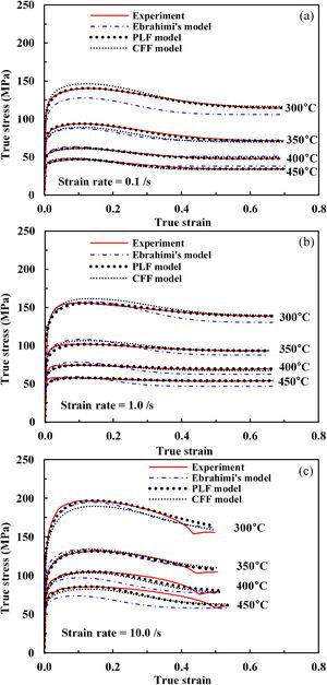 Comparison of the experiments with Ebrahimi's model, PLF model and CFF model for AHS-2. (a) 0.1/s, (b) 1.0/s, and (c) 10.0/s.