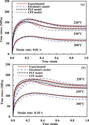 Comparison of the experiments with Ebrahimi's model, PLF model and CFF model for AZ80. (a) 0.01/s and (b) 0.10/s.