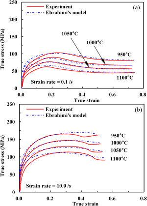 Comparison of experiments and Ebrahimi's model for AISI 1020 at two strain rates. (a) 0.1/s and (b) 10.0/s.