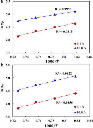 Characteristic plots of AISI 1020 for Ebrahimi's model. (a) Peak stress (MPa) and (b) steady-state stress (MPa).