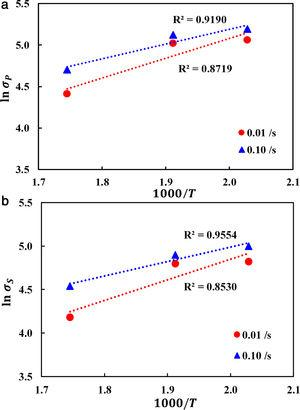 Characteristic plots of AZ80 for Ebrahimi's model. (a) Peak stress (MPa) and (b) steady-state stress (MPa).