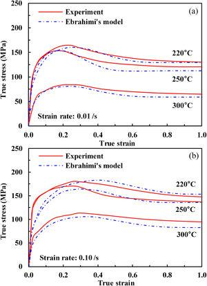Comparison of experiments and Ebrahimi's model for AZ80 at two strain rates. (a) 0.01/s and (b) 0.10/s.