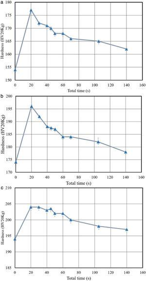 (a) Hardness vs. total time curve of the specimen with 16% reduction. (b) Hardness vs. total time curve of the specimen with 33% reduction. (c) Hardness vs. total time curve of the specimen with 50% reduction.