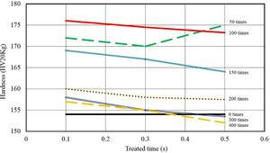 Hardness vs. treated time curves for specimens with 16% reduction and 0, 50, 100, 150, 200, 300, 400 numbers of period.