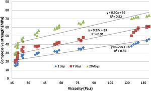 Correlation between plastic viscosity and compressive strength.