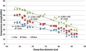 Correlation between slump flow and compressive strength.