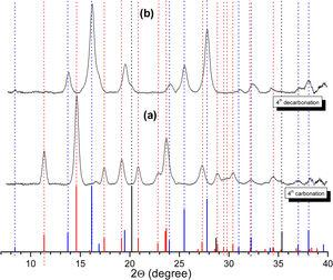 XRD patterns (λ=0.71073Å) of siderite formation products (a) after four cycles of carbonation and (b) products identified after calcination of the fourth cycle. Plot at the bottom shows XRD patterns of Fe3O4 (JCPDS #001-1111; blue), Fe (JCPDS #006-0696; black) and FeCO3 (JCPDS #029-0696; red). (For interpretation of the references to color in this figure legend, the reader is referred to the web version of the article.)