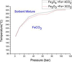 Equilibrium temperature of siderate decomposition as a function of pressure for the systems Fe3O4+Fe+4CO2→4FeCO3 and Fe2O3+Fe+3CO2→3FeCO3.