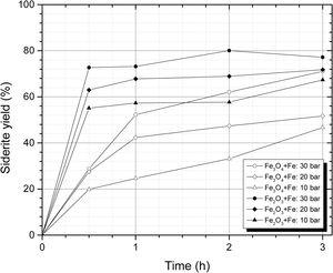 Siderite yield as a function of reaction time at 400rpm for 30, 20 and 10bars of CO2 pressure in the Fe3O4–Fe–CO2 and Fe2O3–Fe–CO2 systems.