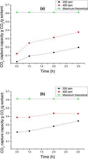 CO2 capture capacity as a function of reaction time for 200 and 400rpm at 30bar in (a) Fe3O4–Fe–CO2 system and (b) Fe2O3–Fe–CO2 system.