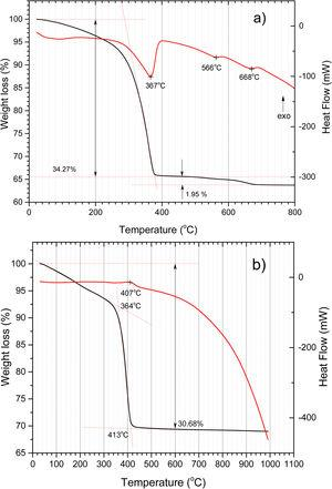 TG (black line)–DSC (red line) curves of siderite (formed in Fe3O4+Fe reaction at 30bar CO2 pressure, 400rpm, 36h) in Ar (a) and air (b) atmospheres at 10°C/min heating rate. (For interpretation of the references to color in this figure legend, the reader is referred to the web version of the article.)