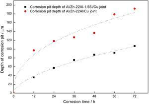 Maximum depth of corrosion pit in Zn-22Al and Zn-22Al-1.5Si brazed joints.