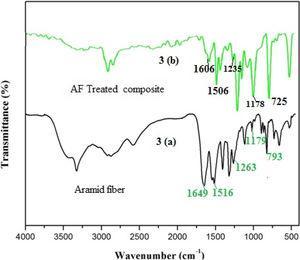 (a and b) FTIR spectrum: (a) Aramid fiber and (b) AF treated/BG/E composite.