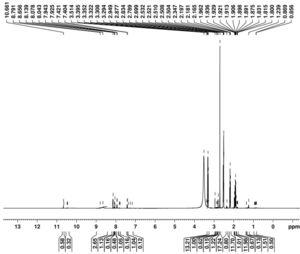 1H NMR spectra of Aramid.