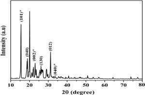 XRD spectra of Aramid fiber.
