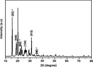 XRD spectra of AF treated/BG/E composite.