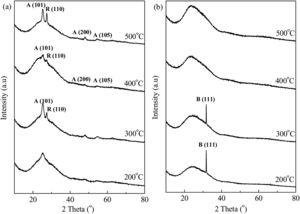 X-ray diffraction (XRD) patterns of the deposited TiO2 thin films produced via (a) dip coating and (b) spin coating at various temperatures.