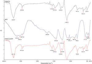 FTIR spectra of PANI-ES, APP and PANI-ES/APP.